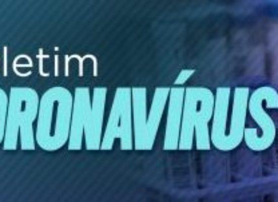 Bahia contabiliza 3.041 casos de Covid-19 em 24 horas
